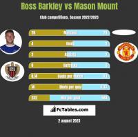 Ross Barkley vs Mason Mount h2h player stats