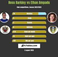 Ross Barkley vs Ethan Ampadu h2h player stats