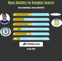 Ross Barkley vs Douglas Soares h2h player stats
