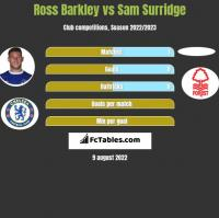 Ross Barkley vs Sam Surridge h2h player stats