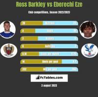 Ross Barkley vs Eberechi Eze h2h player stats
