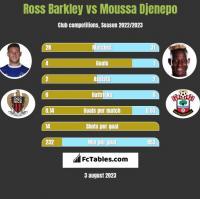 Ross Barkley vs Moussa Djenepo h2h player stats