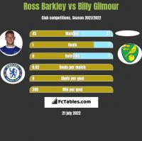 Ross Barkley vs Billy Gilmour h2h player stats