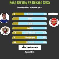 Ross Barkley vs Bukayo Saka h2h player stats