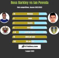 Ross Barkley vs Ian Poveda h2h player stats