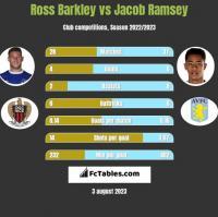 Ross Barkley vs Jacob Ramsey h2h player stats