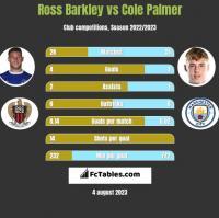 Ross Barkley vs Cole Palmer h2h player stats