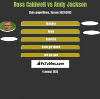 Ross Caldwell vs Andy Jackson h2h player stats