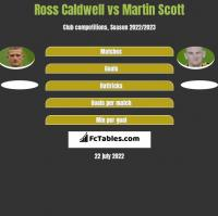 Ross Caldwell vs Martin Scott h2h player stats