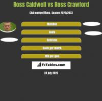 Ross Caldwell vs Ross Crawford h2h player stats
