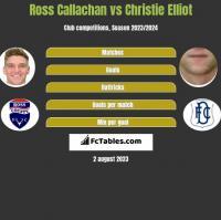 Ross Callachan vs Christie Elliot h2h player stats