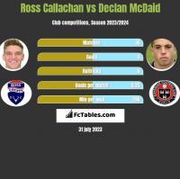 Ross Callachan vs Declan McDaid h2h player stats