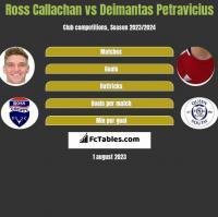 Ross Callachan vs Deimantas Petravicius h2h player stats