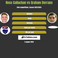 Ross Callachan vs Graham Dorrans h2h player stats
