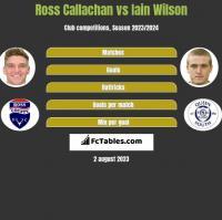 Ross Callachan vs Iain Wilson h2h player stats