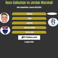 Ross Callachan vs Jordan Marshall h2h player stats