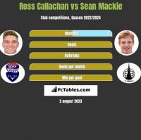 Ross Callachan vs Sean Mackie h2h player stats