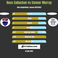 Ross Callachan vs Connor Murray h2h player stats