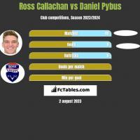 Ross Callachan vs Daniel Pybus h2h player stats