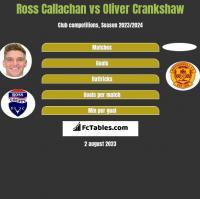 Ross Callachan vs Oliver Crankshaw h2h player stats