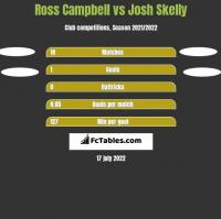 Ross Campbell vs Josh Skelly h2h player stats