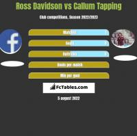 Ross Davidson vs Callum Tapping h2h player stats