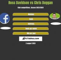 Ross Davidson vs Chris Duggan h2h player stats