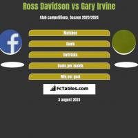Ross Davidson vs Gary Irvine h2h player stats