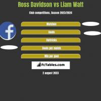 Ross Davidson vs Liam Watt h2h player stats