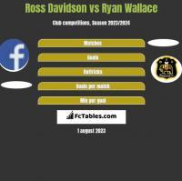 Ross Davidson vs Ryan Wallace h2h player stats