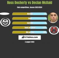 Ross Docherty vs Declan McDaid h2h player stats