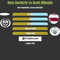 Ross Docherty vs Grant Gillespie h2h player stats