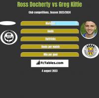 Ross Docherty vs Greg Kiltie h2h player stats