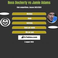 Ross Docherty vs Jamie Adams h2h player stats