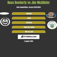 Ross Docherty vs Jim McAlister h2h player stats