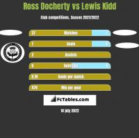 Ross Docherty vs Lewis Kidd h2h player stats