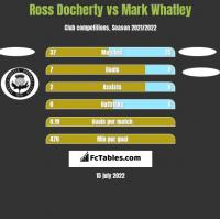 Ross Docherty vs Mark Whatley h2h player stats