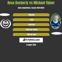 Ross Docherty vs Michael Tidser h2h player stats