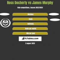 Ross Docherty vs James Murphy h2h player stats