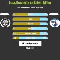 Ross Docherty vs Calvin Miller h2h player stats