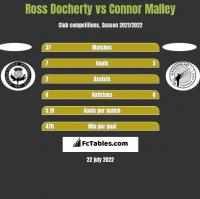 Ross Docherty vs Connor Malley h2h player stats