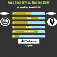 Ross Docherty vs Stephen Kelly h2h player stats