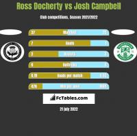 Ross Docherty vs Josh Campbell h2h player stats