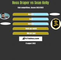 Ross Draper vs Sean Kelly h2h player stats