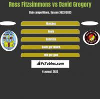 Ross Fitzsimmons vs David Gregory h2h player stats