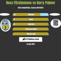 Ross Fitzsimmons vs Harry Palmer h2h player stats