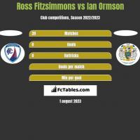 Ross Fitzsimmons vs Ian Ormson h2h player stats