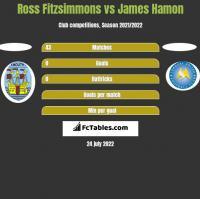Ross Fitzsimmons vs James Hamon h2h player stats