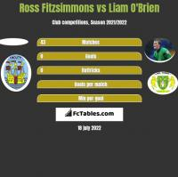 Ross Fitzsimmons vs Liam O'Brien h2h player stats