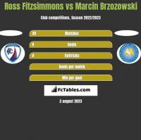 Ross Fitzsimmons vs Marcin Brzozowski h2h player stats